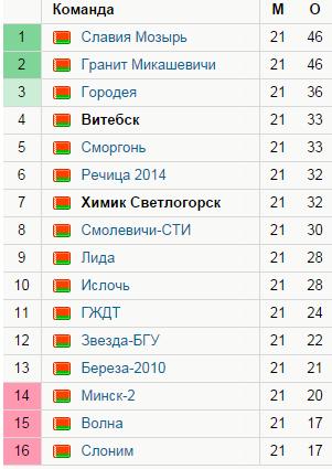 турнирная таблица Химик - Витебск 20 сентября 2014
