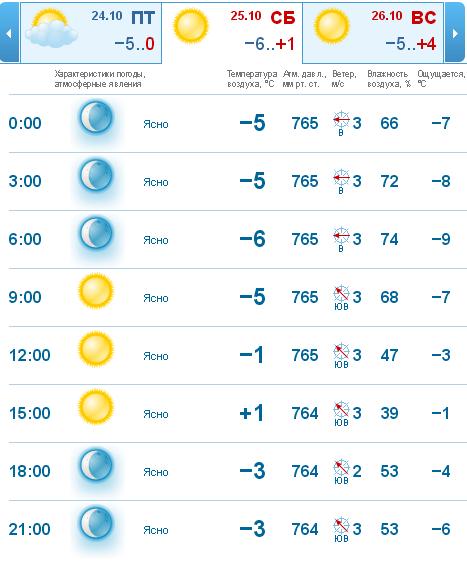 Погода в Светлогорска на 25.10.2014 от гисметео