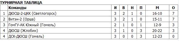 таблица минифутбольного чемпионата