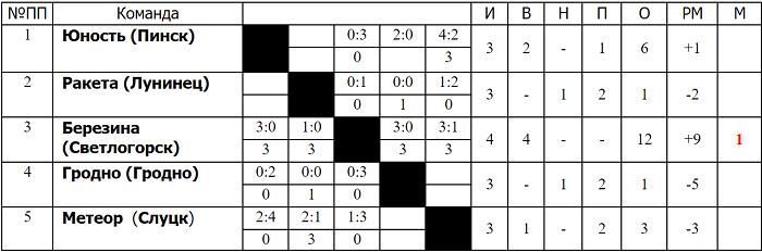 таблица игр группы б по мотоболу в пинске березина 2017