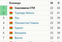 Турнирная таблица футбол химик 19 тур