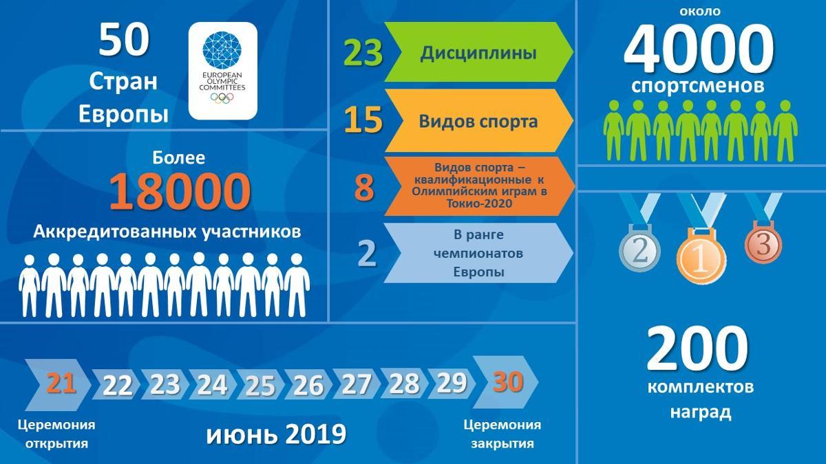 коротко о 2 европейских играх в Минске
